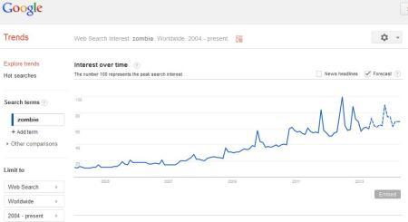 zombie trend google